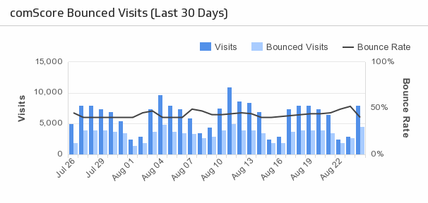Klip Template | comScore Digital Analytix - Bounced Visits