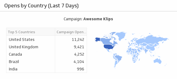 Klip Template | Campaign Monitor - Opens by Country (Last 7 Days)