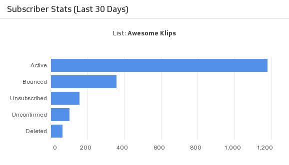 Klip Template | Campaign Monitor - Subscriber Stats (Last 30 Days)