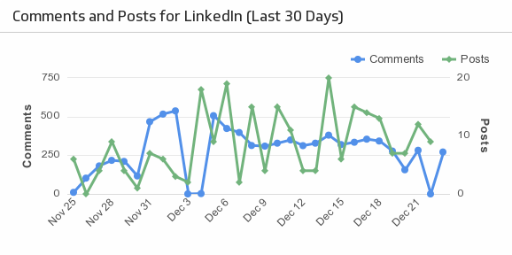 Klip Template | Buffer - Comments and Posts for LinkedIn (Last 30 Days)
