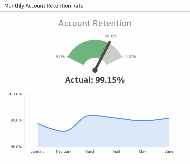 Klip Template | Excel - Sample: Monthly Account Retention Rate