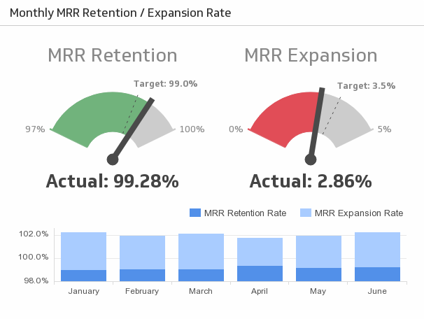 mrr retention and expansion rate metric