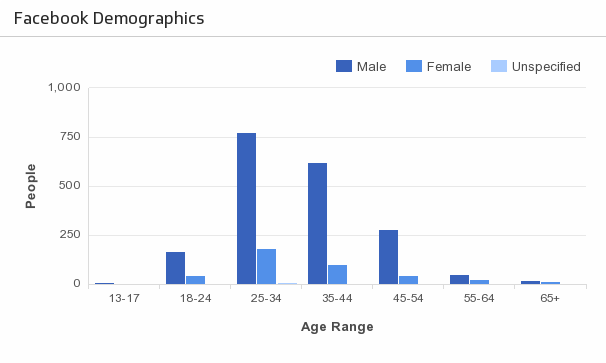 Klip Template | Facebook - Demographics