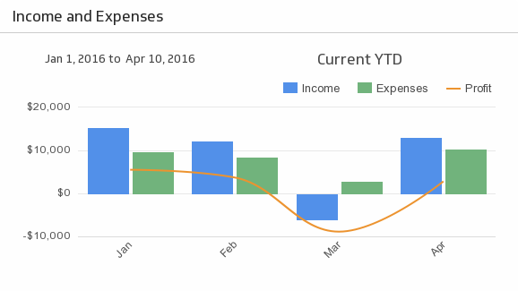 Klip Template | FreshBooks - Income and Expenses