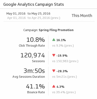 Klip Template | Google Analytics - Campaign Stats