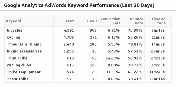 Klip Template | Google Analytics - AdWords Keyword Performance (Last 30 Days)