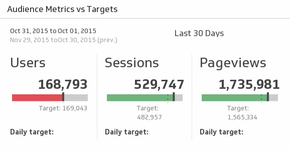 Klip Template | Google Analytics - Audience Metrics vs. Targets