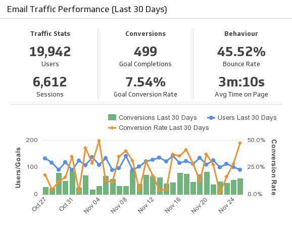 Klip Template | Google Analytics - Email Traffic Performance (Last 30 Days)