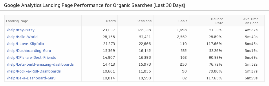 Klip Template | Google Analytics - Landing Page Performance for Organic Searches (Last 30 Days)