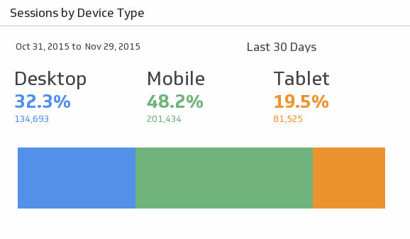 Klip Template | Google Analytics - Session by Device Type