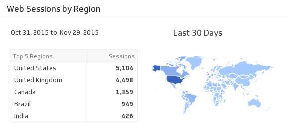 Klip Template | Google Analytics - Sessions by Region