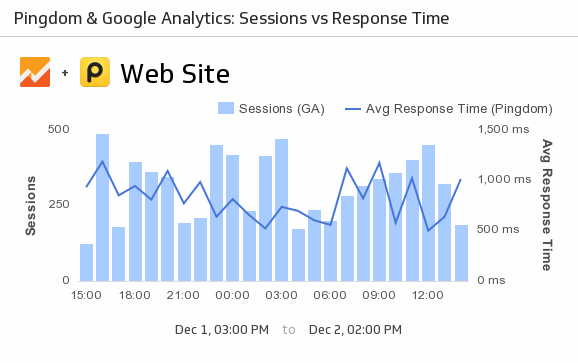 Klip Template | Google Analytics & Pingdom - Sessions vs Response Time