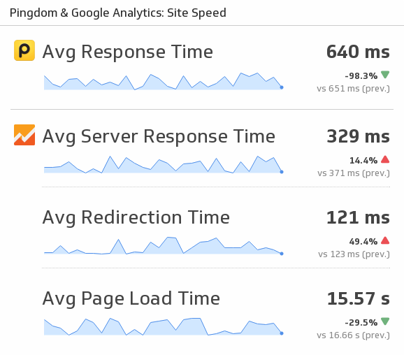 Klip Template | Google Analytics & Pingdom - Site Speed
