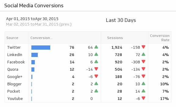 Klip Template | Google Analytics - Social Media Conversions