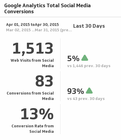 Klip Template | Google Analytics - Total Social Media Conversions