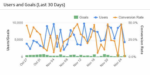 Klip Template | Google Analytics - Users and Goals (Last 30 Days)