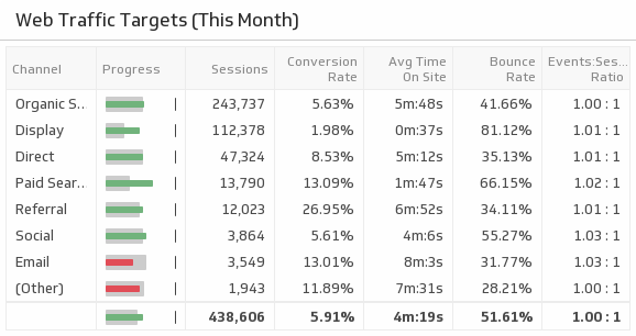 Klip Template | Google Analytics - Web Traffic Targets (This Month)
