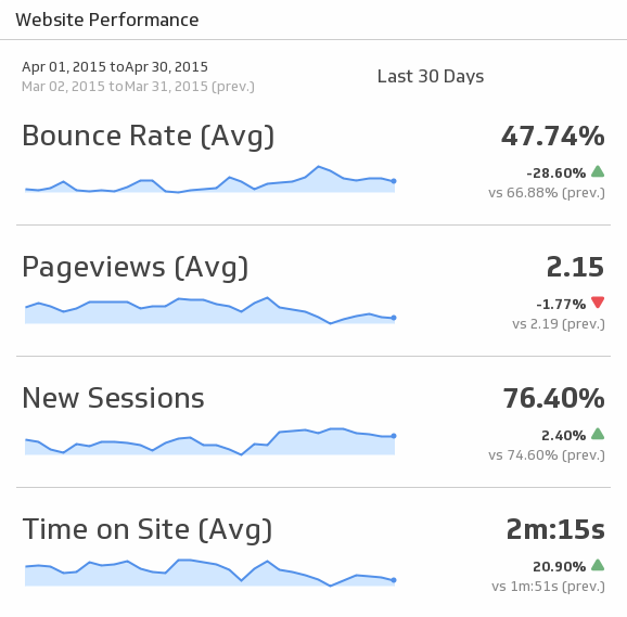 Klip Template | Google Analytics - Website Performance