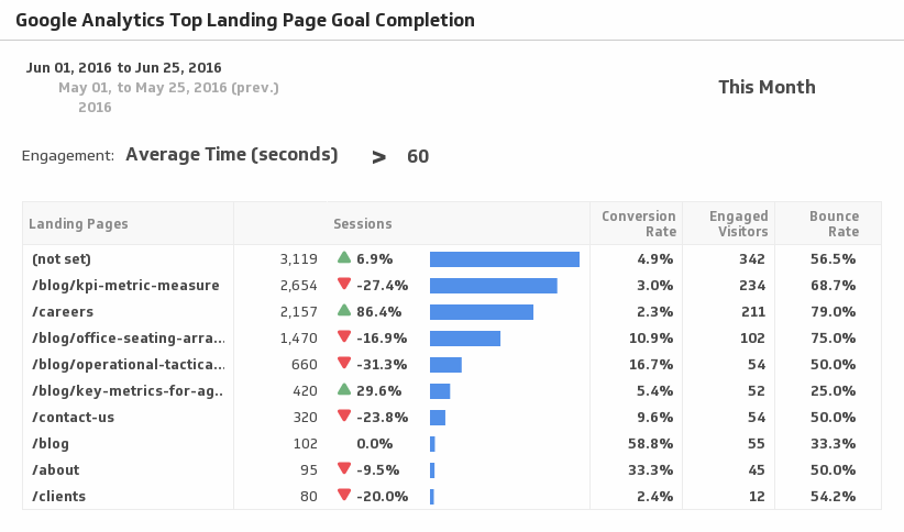 Klip Template | Google Analytics - Top Landing Page Goal Completion