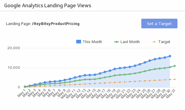 Pre-Built Klips: GA Landing Page Views