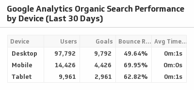 Klip Template | Google Analytics - Organic Search Performance by Device