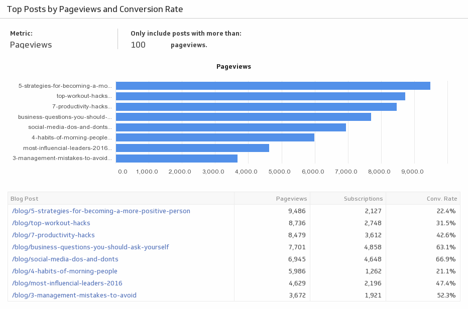Klip Template | Google Analytics - Top Posts by Pageviews and Conversion Rate