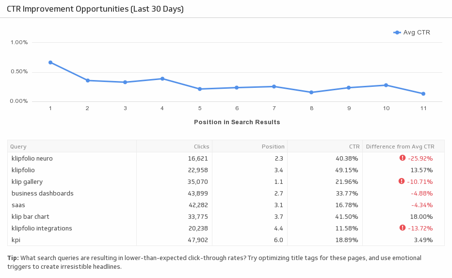 Klip Template | Google Search Console - CTR Improvement Opportunities