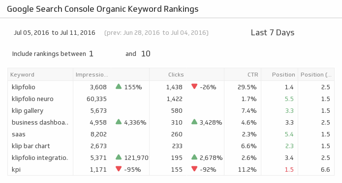 Klip Template | Google Search Console - Organic Keyword Rankings
