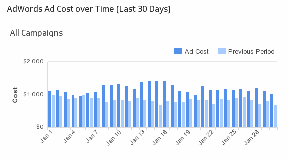 Ad Cost Over Time Metric