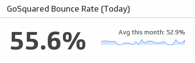 Klip Template | GoSquared Bounce Rate