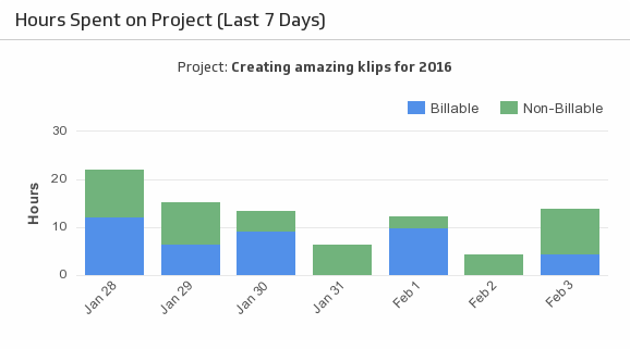 Klip Template | Harvest - Hours Spent on Project