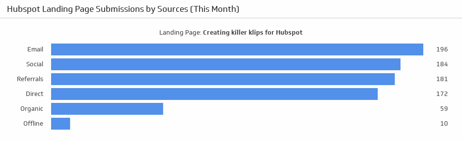 hubspot landing page submissions by sources