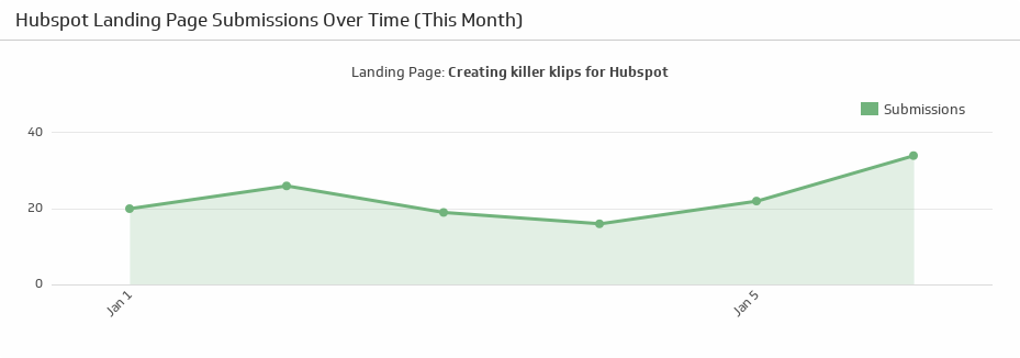 hubspot landing page submissions over time