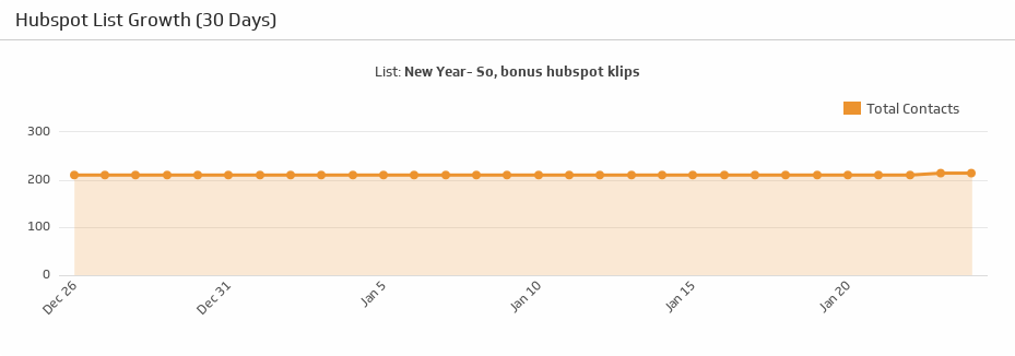 Klip Template | HubSpot - List Growth