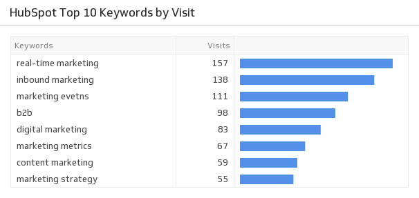 Klip Template | HubSpot - Top Keywords by Visits