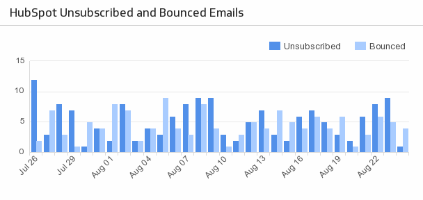 Klip Template | HubSpot - Unsubscribed and Bounced Emails