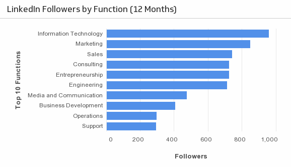 Klip Template | LinkedIn - Followers by Function