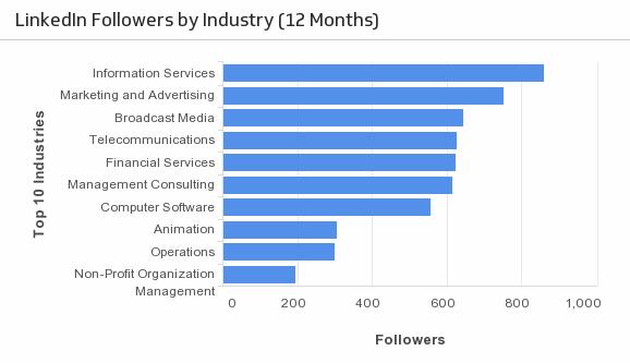 Klip Template | LinkedIn - Followers by Industry
