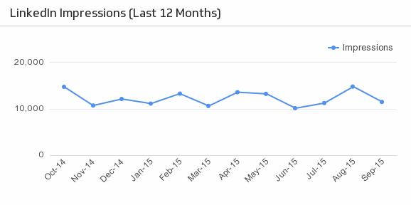 Klip Template | LinkedIn - Impressions (Last 12 Months)