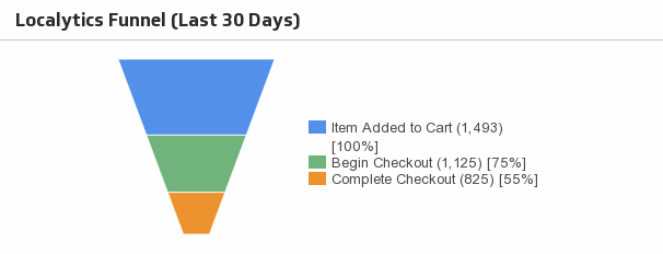 Klip Template | Localytics - Funnel (Last 30 Days)