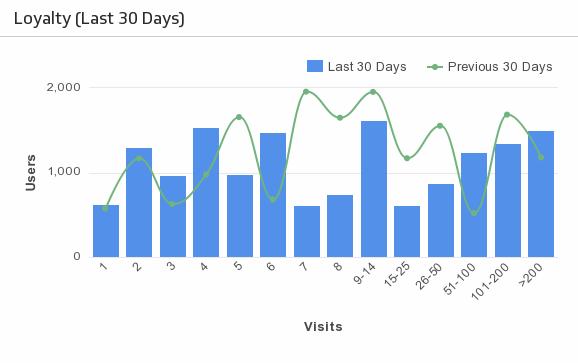 Klip Template | Localytics - Loyalty (Last 30 Days)