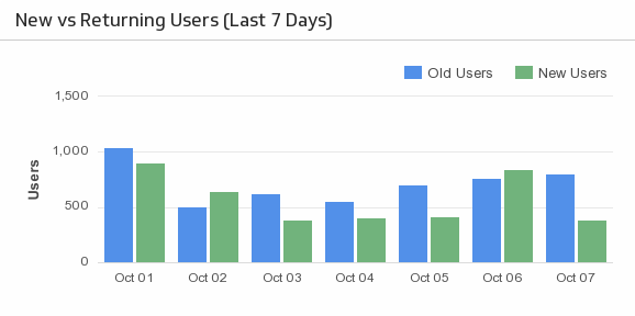 Klip Template | Localytics - New vs. Returning Users (Last 7 Days)