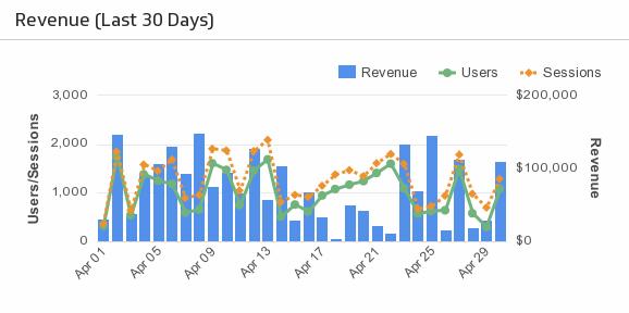 Klip Template   Localytics - Revenue