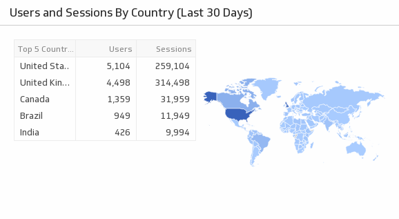 Klip Template | Localytics - Users and Sessions by Country (Last 30 Days)