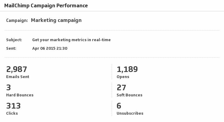 Klip Template | MailChimp - Campaign Performance