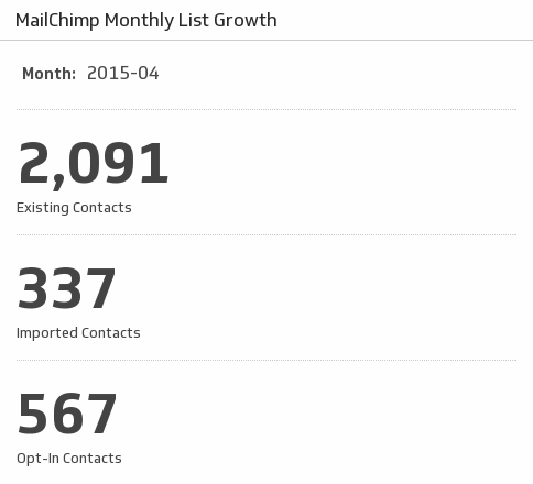 Klip Template | MailChimp - Monthly List Growth