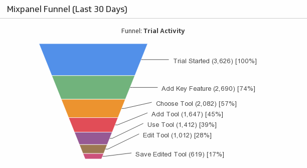 Klip Template | Mixpanel - Funnel (Last 30 Days)