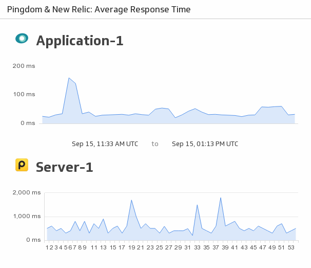 Klip Template | New Relic Pingdom - Average Response Time