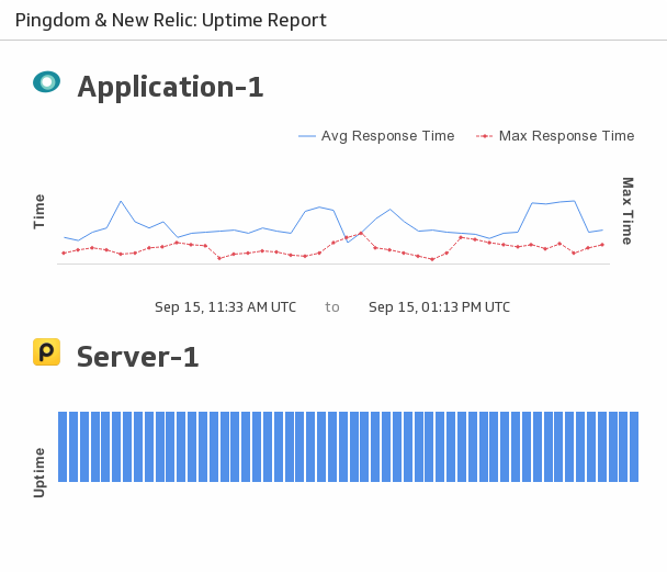 Klip Template | New Relic Pingdom - Uptime Report