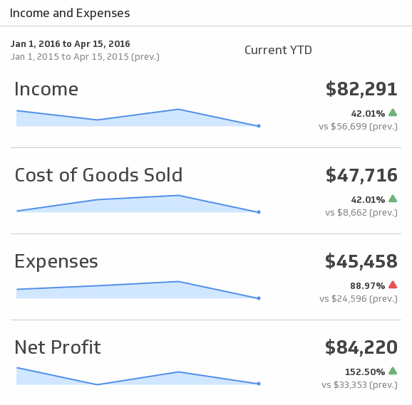 Klip Template | QuickBooks - Income and Expenses